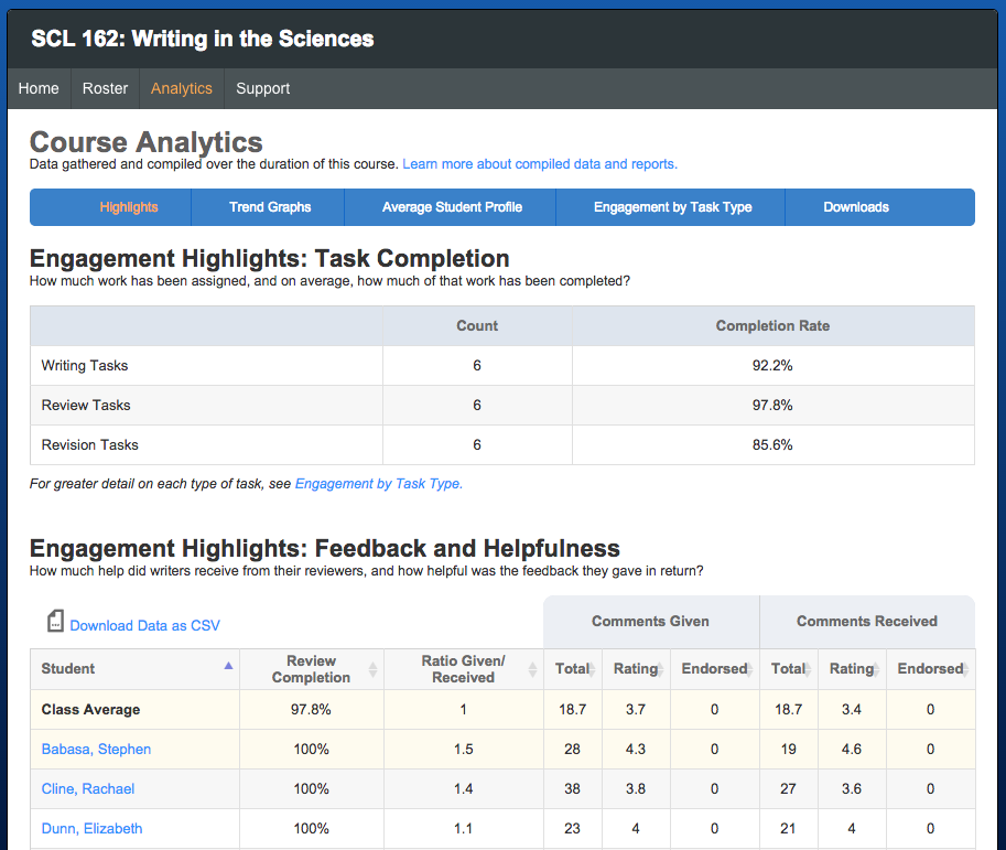 "The ""Engagement Highlights"" report provides a quick view of some of the most powerful review data."