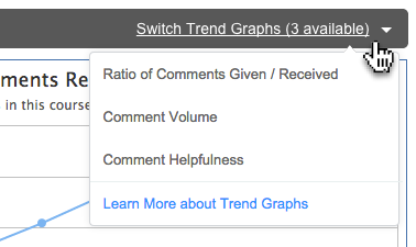 Easily switch between the three available trend graphs.